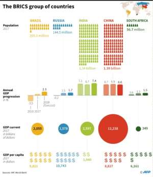 Key economic data on the BRICS group of countries: Brazil, Russia, India, China and South Africa..  By AFP (AFP)