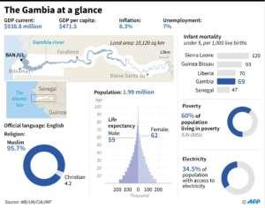 Graphic charting Gambia's socio-economic indicators..  By Gal ROMA, Laurence CHU, John SAEKI (AFP)