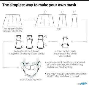 The easiest way to make your own face mask.  By Alain BOMMENEL (AFP)