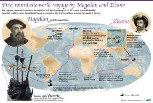 The first voyage around the world was started by Portugal's Ferdinand Magellan but completed by Spaniard Juan Sebastian 500 years ago.  By Laurence SAUBADU (AFP)