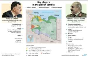 The key players in the Libyan conflict.  By Jonathan WALTER (AFP)