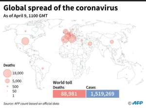 The official number of deaths linked to the coronavirus around the world, as of April 9 at 1100 GMT.  By Simon MALFATTO (AFP)