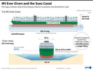 Graphic illustrating the dimensions of stranded container ship the MV Ever Given and the Suez Canal, where it is stuck.  By Kenan AUGEARD (AFP)