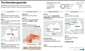 Timeline with maps of the 1994 genocide in Rwanda.  By Paz PIZARRO, Alain BOMMENEL (AFP/File)