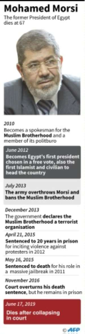 Timeline of the main events in the life of Mohamed Morsi, former President of Egypt, who died on Monday.  By Janis LATVELS (AFP)