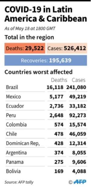 Toll of coronavirus cases and deaths in Latin America and the Caribbean as of May 18, 2020.  By Nicolas RAMALLO (AFP)