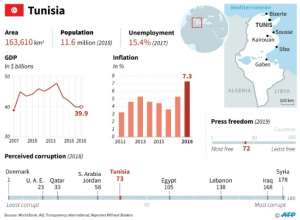 Tunisia has faced years of economic woes.  By Omar KAMAL (AFP)