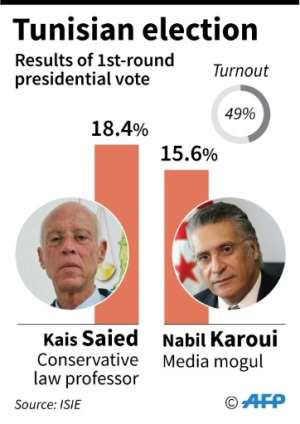 Results of the first round of the presidential election in Tunisia..  By Vincent LEFAI (AFP)