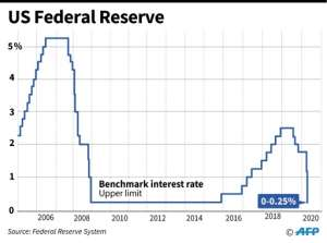 US Federal Reserve benchmark lending rates..  By Gal ROMA (AFP)