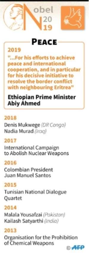 Winners of the Nobel peace prize since 2013.  By Kun TIAN (AFP)