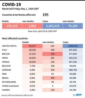 World toll of coronavirus infections and deaths as of May 1 at 1900 GMT.  By  (AFP)