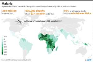 World map showing the incidence of malaria, according to the WHO World malaria report 2018..  By Kun TIAN (AFP)