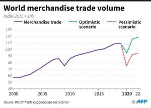 Chart showing world merchandise trade volume, expected to plummet by up to a third in 2020 due to the coronavirus pandemic, WTO data shows..  By Gal ROMA (AFP)