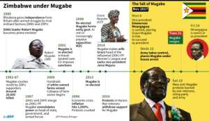 Timeline of events in Zimbabwe 1980-2017..  By  (AFP)