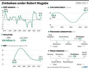 Socio-economic snapshot of Zimbabwe under Robert Mugabe.  By Gillian HANDYSIDE (AFP)