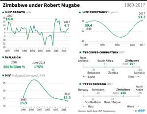Socio-economic snapshot of Zimbabwe under Robert Mugabe.  By Gillian HANDYSIDE (AFP)