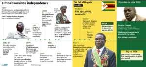 Timeline of events in Zimbabwe since 1980..  By John SAEKI (AFP)