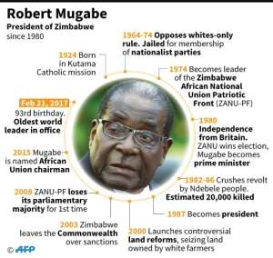 Profile of Zimbabwe's President Robert Mugabe.