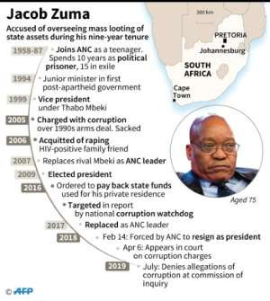 Zuma in dates.  By SOPHIE RAMIS (AFP)