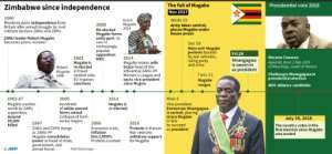 A brief history of Zimbabwe since independence in 1980.  By John SAEKI (AFP/File)
