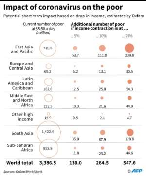 A chart showing the additional number of people living below $5.50 a day due to a drop in income.  By Gal ROMA (AFP)