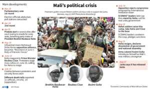 A timeline of the main developments in Mali's political crisis.  By Gal ROMA (AFP/File)