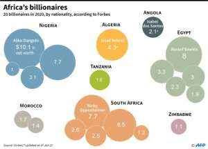 Africa's 20 billionaires in 2020, including Angola's Isabel dos Santos, according to Forbes..  By Gal ROMA (AFP)