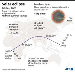 Map showing the path of the June 21 eclipse across the world.  By John SAEKI (AFP)