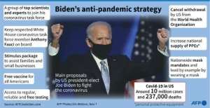 Main proposals by US president-elect Joe Biden to fight the coronavirus pandemic.  By Gal ROMA (AFP)