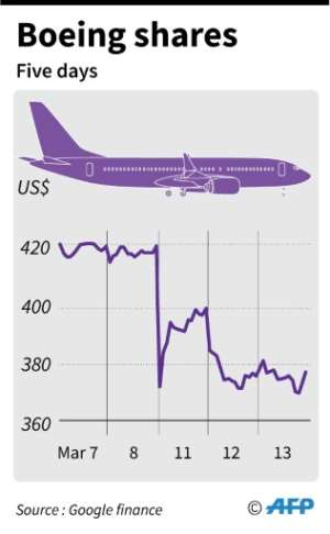Chart showing changes in Boeing shares over the past five days.. By (AFP)
