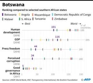 How Botswana ranks compared to other selected nations in southern Africa..  By  (AFP)