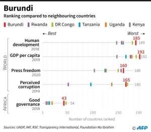 Burundi compared to regional neighbours on key socio-economic indicators.  By  (AFP)