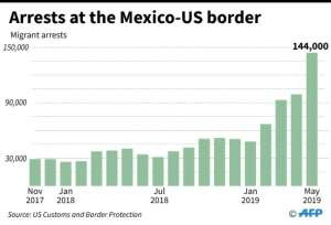 Chart showing evolution of arrests of migrants at the Mexico-United States border from May 2017 through May 2019.  By Florian SOENEN (AFP)