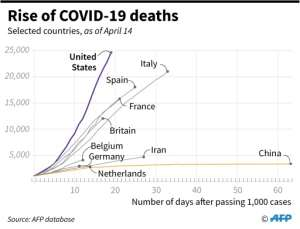 Chart showing how deaths in selected countries have risen..  By John SAEKI (AFP)