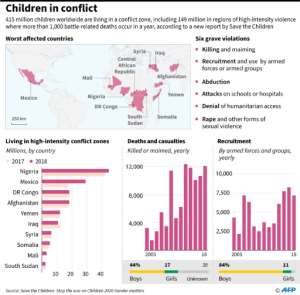 Graphic charting children affected by deadly conflict, according to a new report released by Save the Children..  By John SAEKI (AFP)
