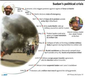 Chronology of Sudan's political crisis.  By  (AFP)