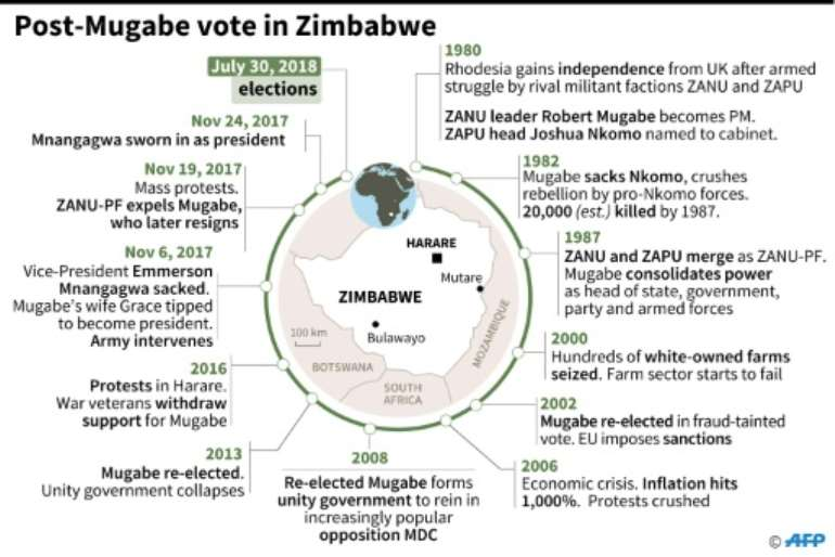 afp chronology of zimbabwe since independence as the country pre