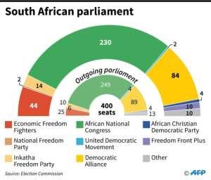 Composition of the South African parliament.  By Vincent LEFAI (AFP)