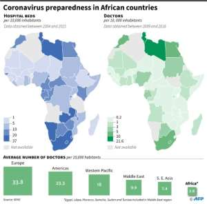 Number of hospital beds and doctors per 10,000 inhabitants in African countries and comparison with other regions of the world. By Valentine GRAVELEAU (AFP)