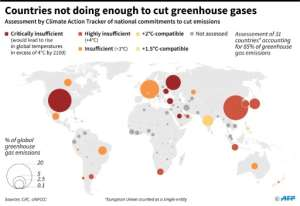 Assessment of national commitments to cut greenhouse gas emissions..  By Simon MALFATTO (AFP)