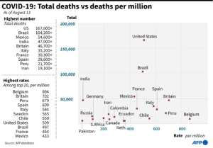 Countries with the highest coronavirus death tolls, and their respective death rates.  By John SAEKI (AFP)