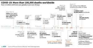 Chronology of the coronavirus pandemic that killed more than 100,000 people worldwide in over 3 months.  By  (AFP)