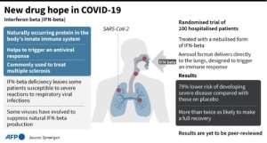 Factfile on interferon beta, hailed as a potential breakthrough in the treatment of COVID-19 according to a study published Monday..  By John SAEKI (AFP)