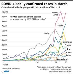 Chart showing the countries where the COVID-19 cases are currently growing the fastest, as of March 25..  By John SAEKI (AFP)