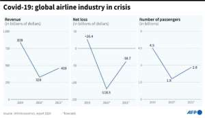 Covid-19: global airline industry in crisis.  By Bertille LAGORCE (AFP)