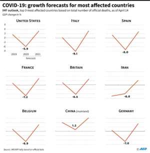 COVID-19: growth forecasts for most affected countries.  By Gal ROMA (AFP)