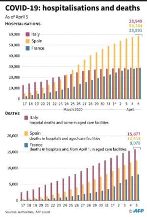 Number of deaths and hospitalisations due to COVIOD-19 in France, Spain and Italy, since March 17.  By Robin BJALON (AFP)
