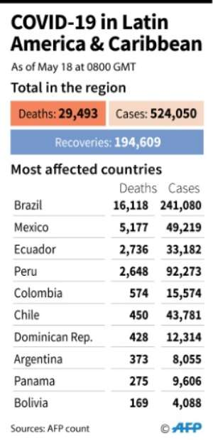 Overall coronavirus infections, deaths and recoveries in Latin America and the Caribbean, and totals for the worst-affected countries, as of Jan 22.  By  (AFP)