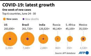 Chart highlighting six countries with most new cases in the past week..  By John SAEKI (AFP)
