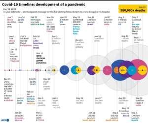 Timeline of key developments as Covid-19 spread across the world..  By John SAEKI (AFP)